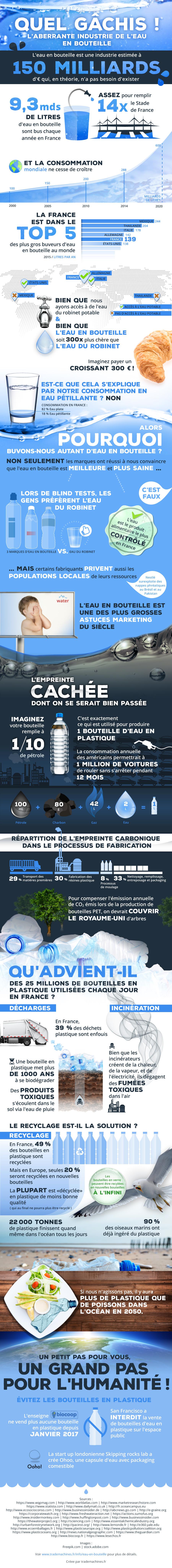 [Infographie]L'abus de consommation d'eau (en bouteille plastique) nuit à la santé de la Planète ... Infographie_eau-1